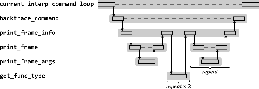 2116 the gdb backtrace command high level sequence diagram for the gdb backtrace command ccuart Gallery