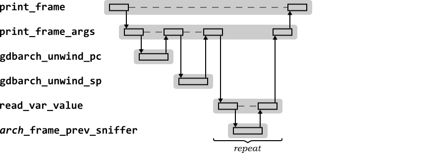 2116 the gdb backtrace command sequence diagram for the gdb printframe function used by the backtrace command ccuart Gallery