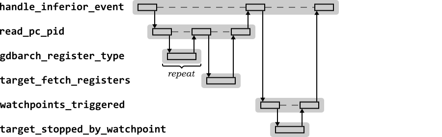 2112 the gdb target command handleinferiorevent sequence diagram in response to the gdb target command ccuart Gallery
