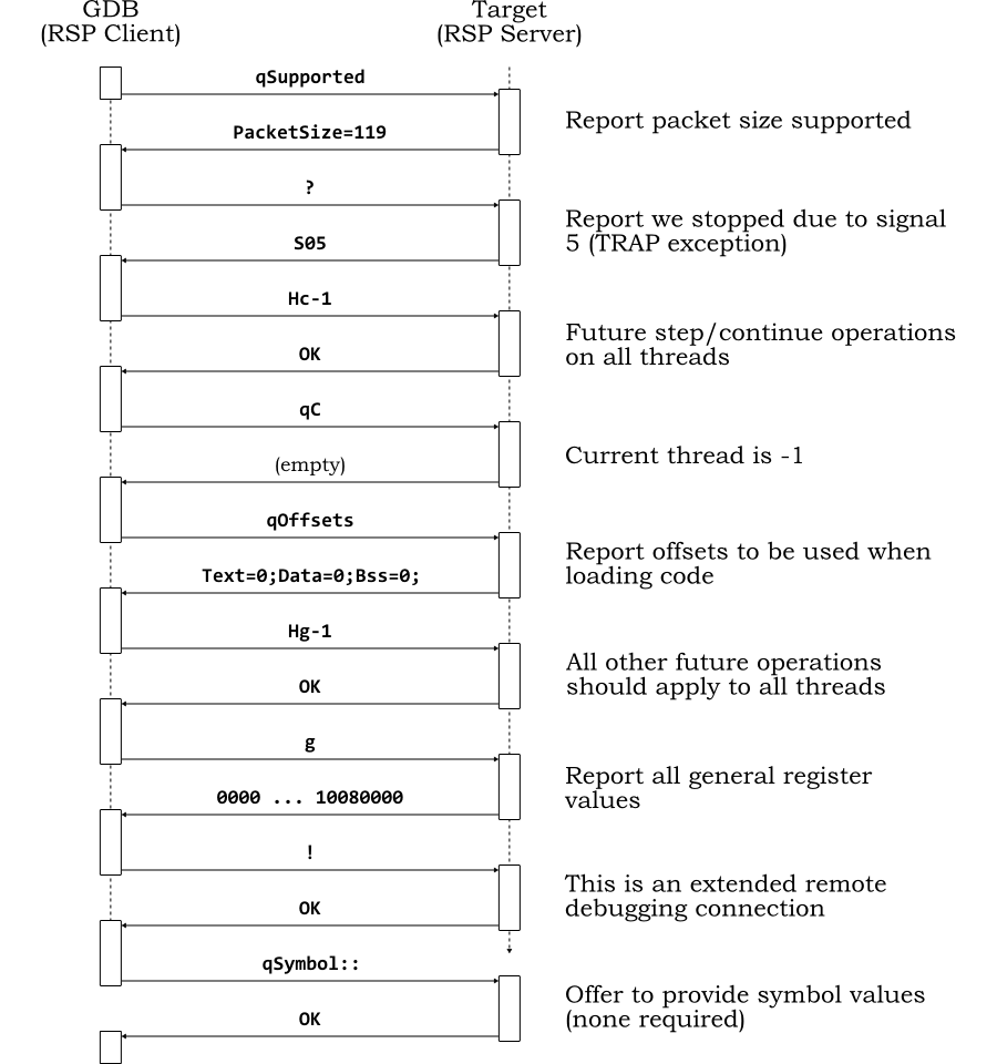 Howto Gdb Remote Serial Protocol